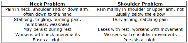 How to tell whether shoulder/arm pain is due to a problem in the shoulder or the neck