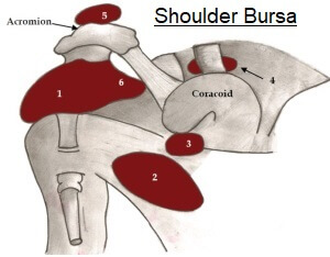 Inflammation of any of the shoulder bursa can lead to localised burning shoulder pain