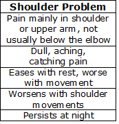Common indicators that shoulder and arm pain is due to a problem in the shoulder
