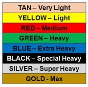 Theraband Resistance Band - Choosing the right one for you